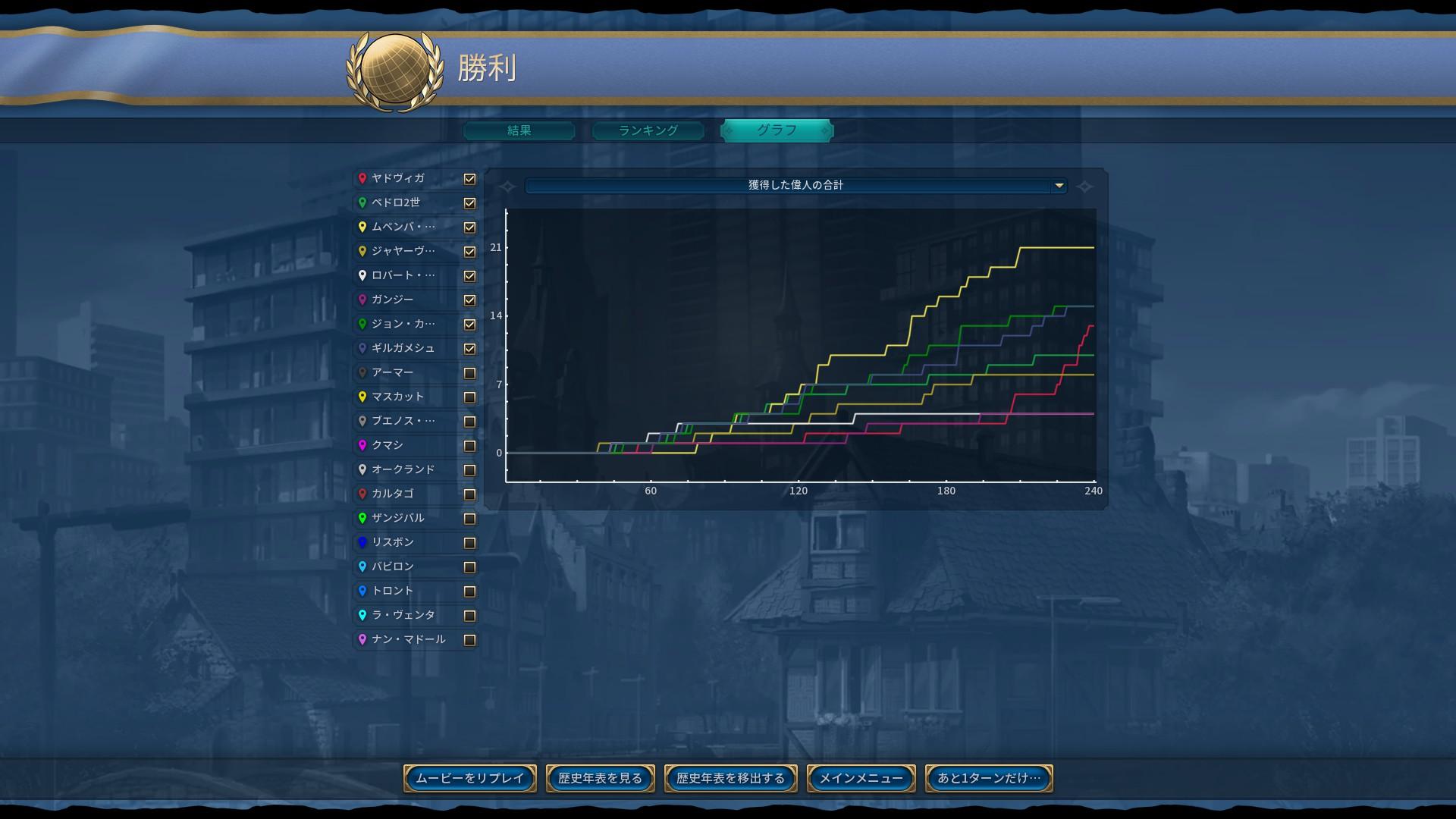 07_偉人の数グラフ.jpg
