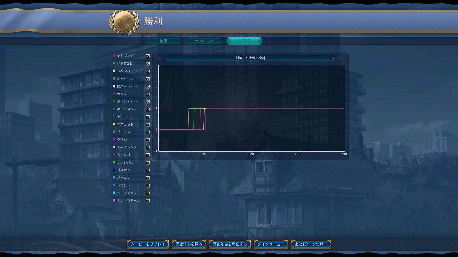 09_宗教創始グラフ.jpg